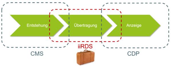 iiRDS Paket